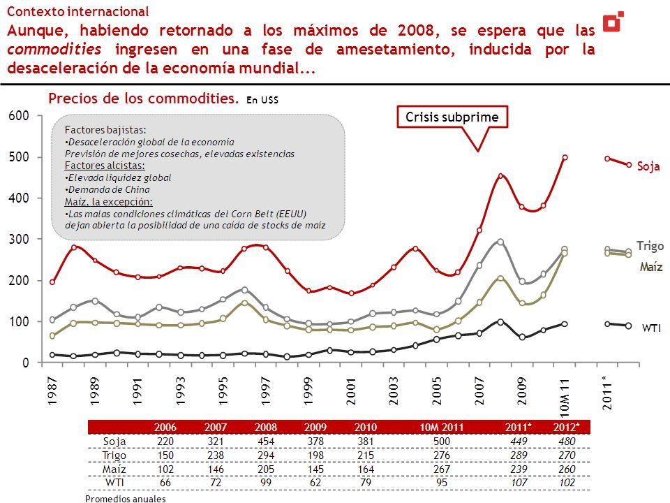 Contexto internacional Aunque, habiendo retornado a los máximos de 2008, se espera que las commodities ingresen en una fase de amesetamiento, inducida por la desaceleración de la economía mundial...