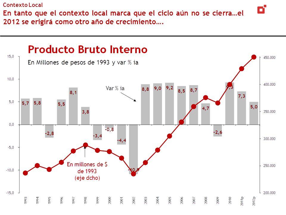 Contexto Local En tanto que el contexto local marca que el ciclo aún no se cierra…el 2012 se erigirá como otro año de crecimiento….