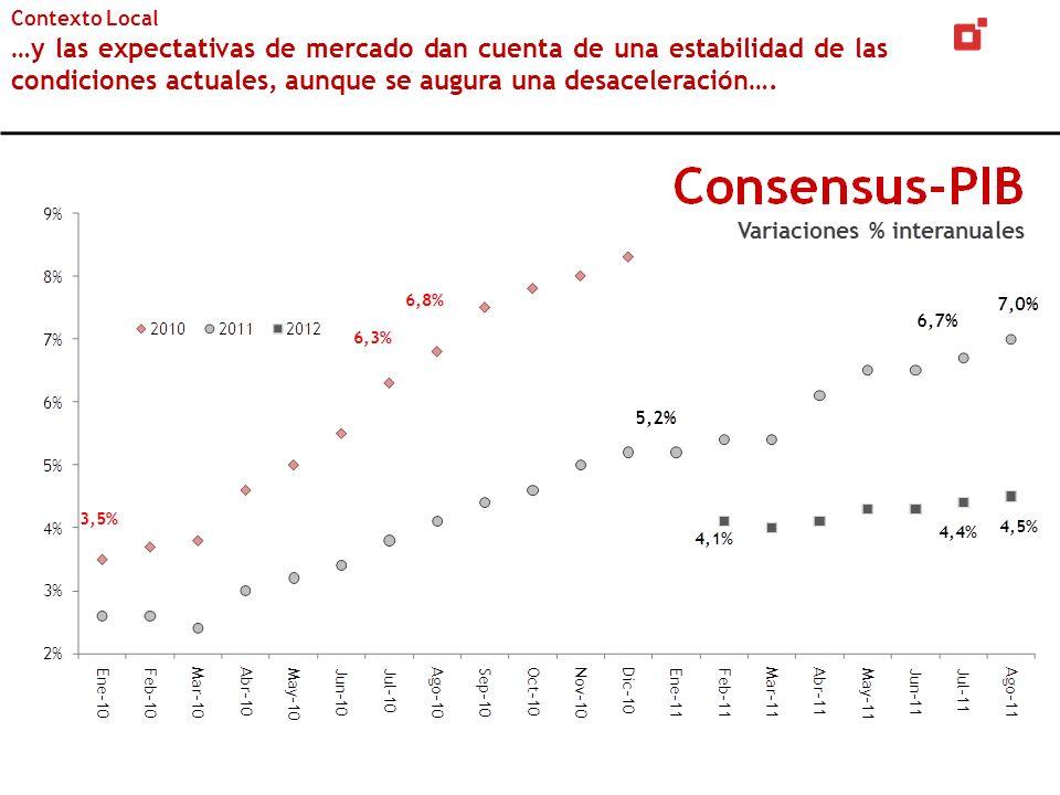 Contexto Local …y las expectativas de mercado dan cuenta de una estabilidad de las condiciones actuales, aunque se augura una desaceleración….
