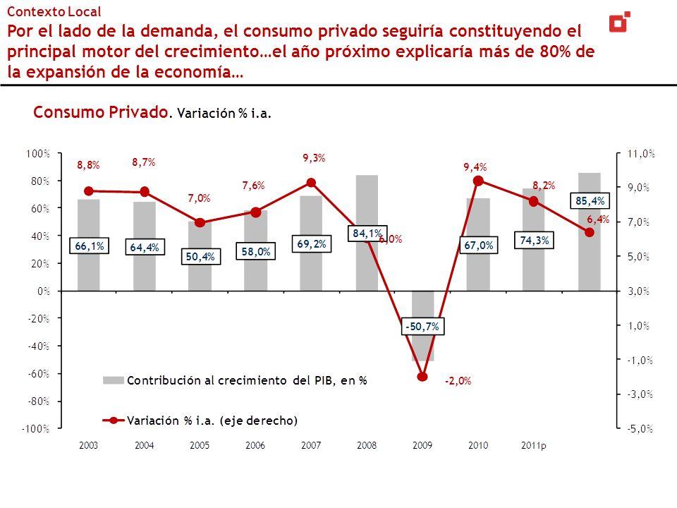 Contexto Local Por el lado de la demanda, el consumo privado seguiría constituyendo el principal motor del crecimiento…el año próximo explicaría más de 80% de la expansión de la economía…
