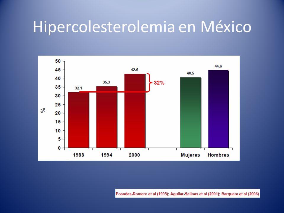 Hipercolesterolemia en México