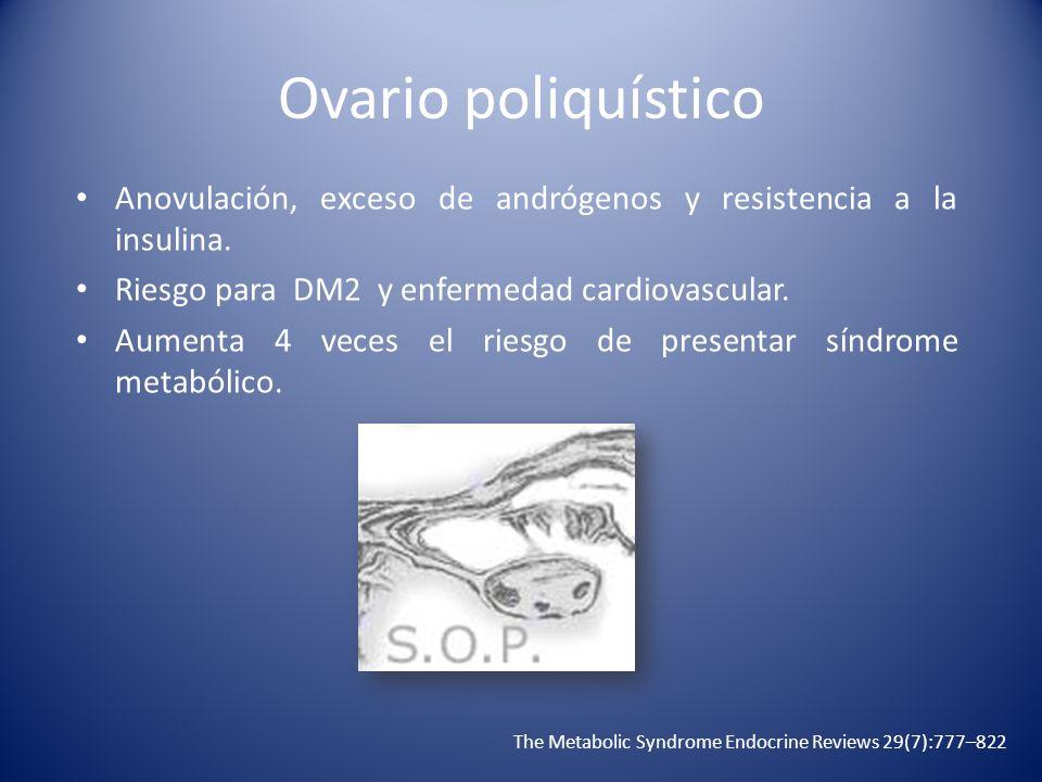 Ovario poliquístico Anovulación, exceso de andrógenos y resistencia a la insulina. Riesgo para DM2 y enfermedad cardiovascular. Aumenta 4 veces el rie