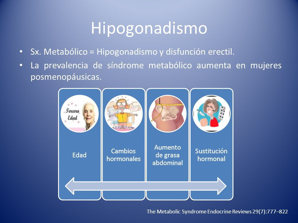 Hipogonadismo Sx. Metabólico = Hipogonadismo y disfunción erectil. La prevalencia de síndrome metabólico aumenta en mujeres posmenopáusicas. The Metab