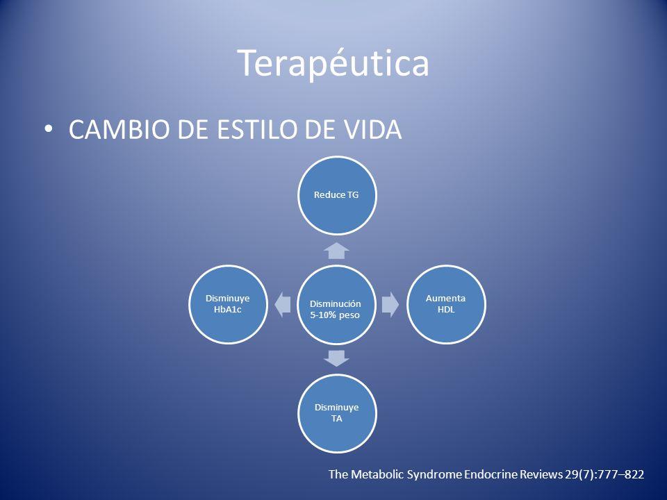 Terapéutica CAMBIO DE ESTILO DE VIDA The Metabolic Syndrome Endocrine Reviews 29(7):777–822 Disminución 5-10% peso Reduce TG Aumenta HDL Disminuye TA