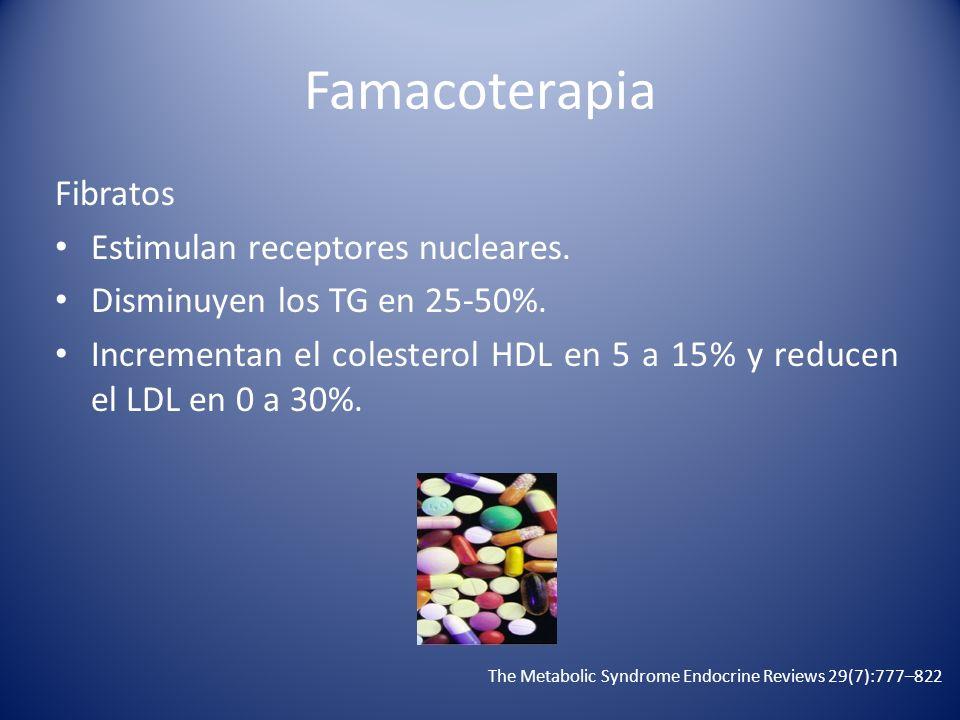 Famacoterapia Fibratos Estimulan receptores nucleares. Disminuyen los TG en 25-50%. Incrementan el colesterol HDL en 5 a 15% y reducen el LDL en 0 a 3