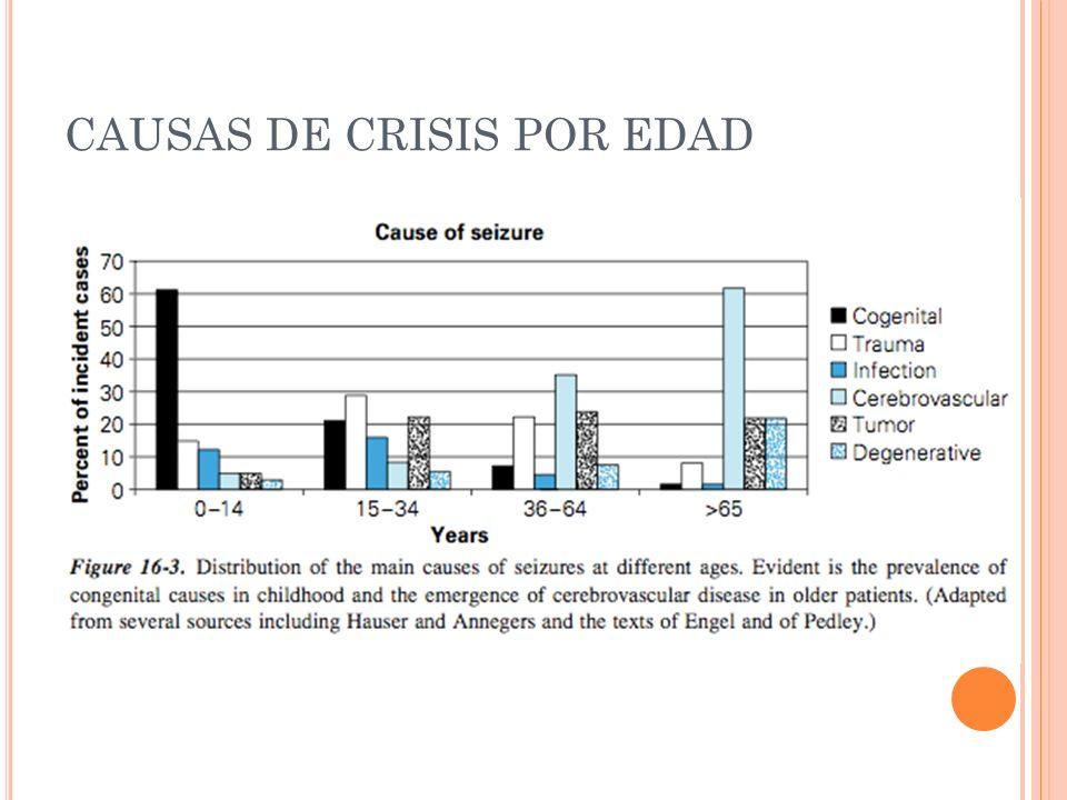 CRISIS FEBRILES Simples Mas comunes Duración <15 min.