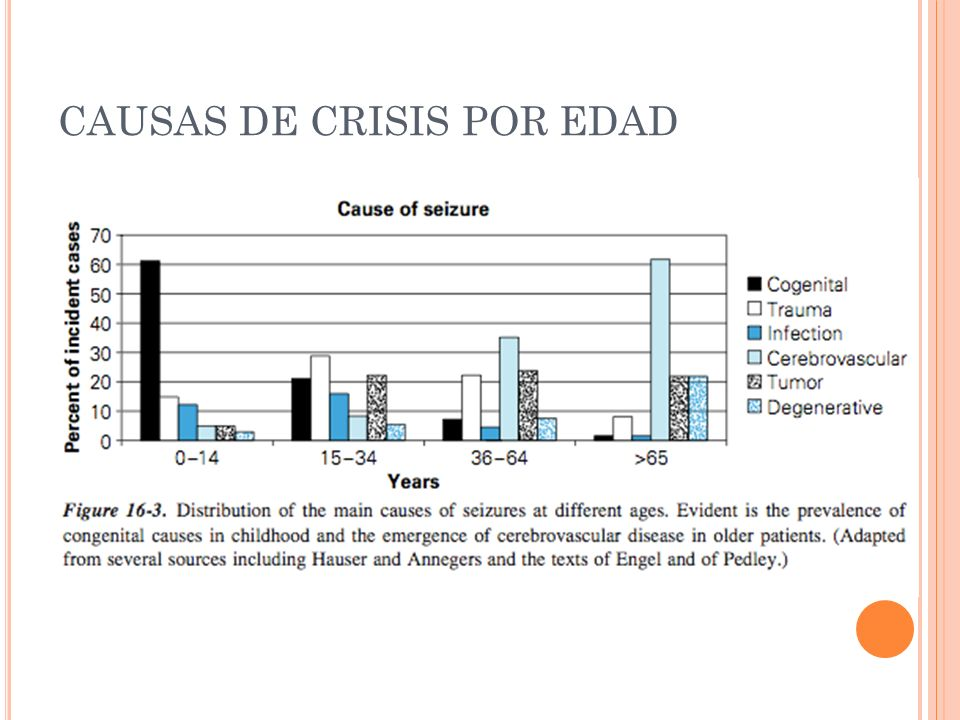 CAUSAS DE CRISIS POR EDAD
