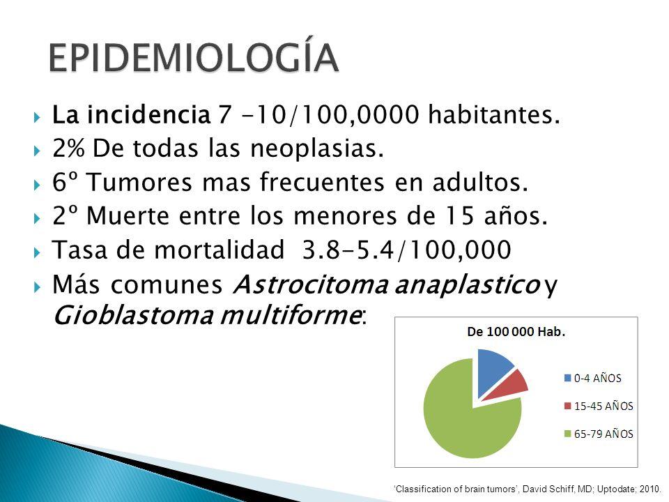 Incidencia: Benignos: 6,8 por 100.000 hab./año Malignos: 7,3 por 100.000 hab./año Sobrevida a 5 años global: 33% Niños <14 años: 62% Adultos >65 años: 4,9% Sobrevida 5 años astrocitoma: 30% Sobrevida 5 años glioblastoma: 3,3% Classification of brain tumors, David Schiff, MD; Uptodate; 2010.