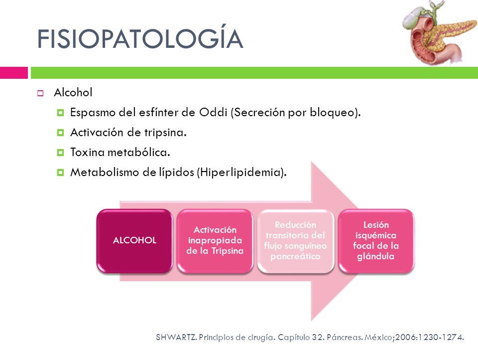 FISIOPATOLOGÍA Alcohol Espasmo del esfínter de Oddi (Secreción por bloqueo). Activación de tripsina. Toxina metabólica. Metabolismo de lípidos (Hiperl