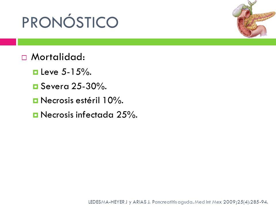 PRONÓSTICO Mortalidad: Leve 5-15%. Severa 25-30%. Necrosis estéril 10%. Necrosis infectada 25%. LEDESMA-HEYER J y ARIAS J. Pancreatitis aguda. Med Int