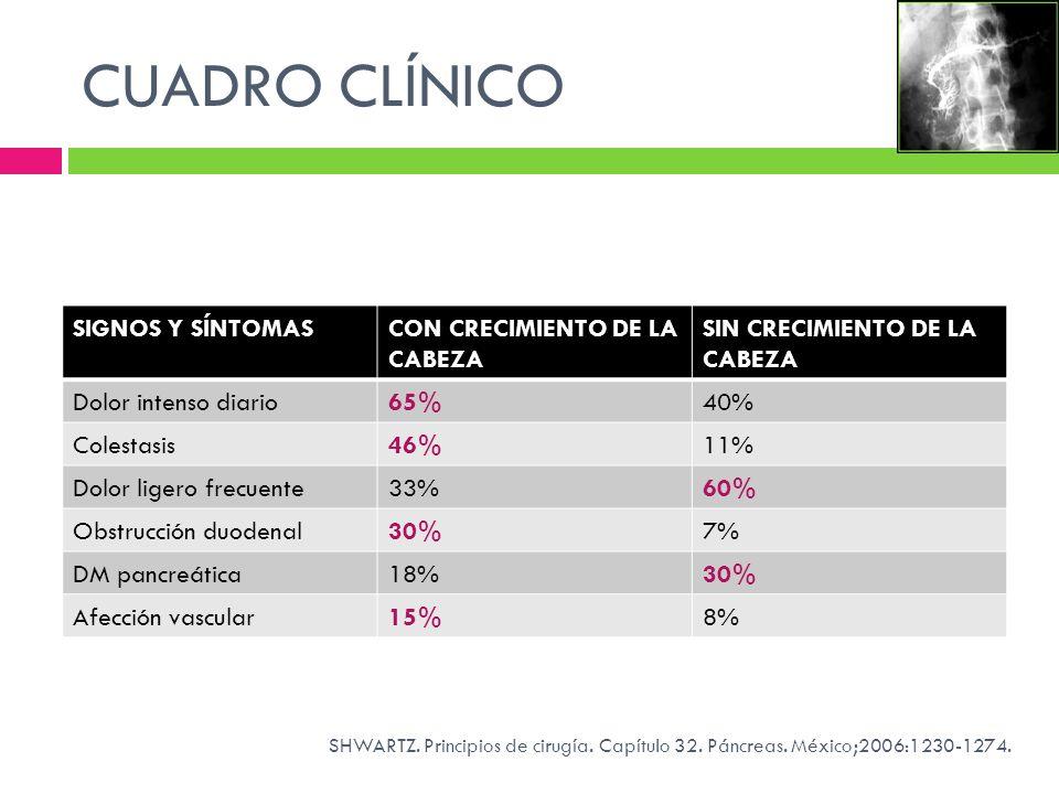 CUADRO CLÍNICO SIGNOS Y SÍNTOMASCON CRECIMIENTO DE LA CABEZA SIN CRECIMIENTO DE LA CABEZA Dolor intenso diario65%40% Colestasis46%11% Dolor ligero fre