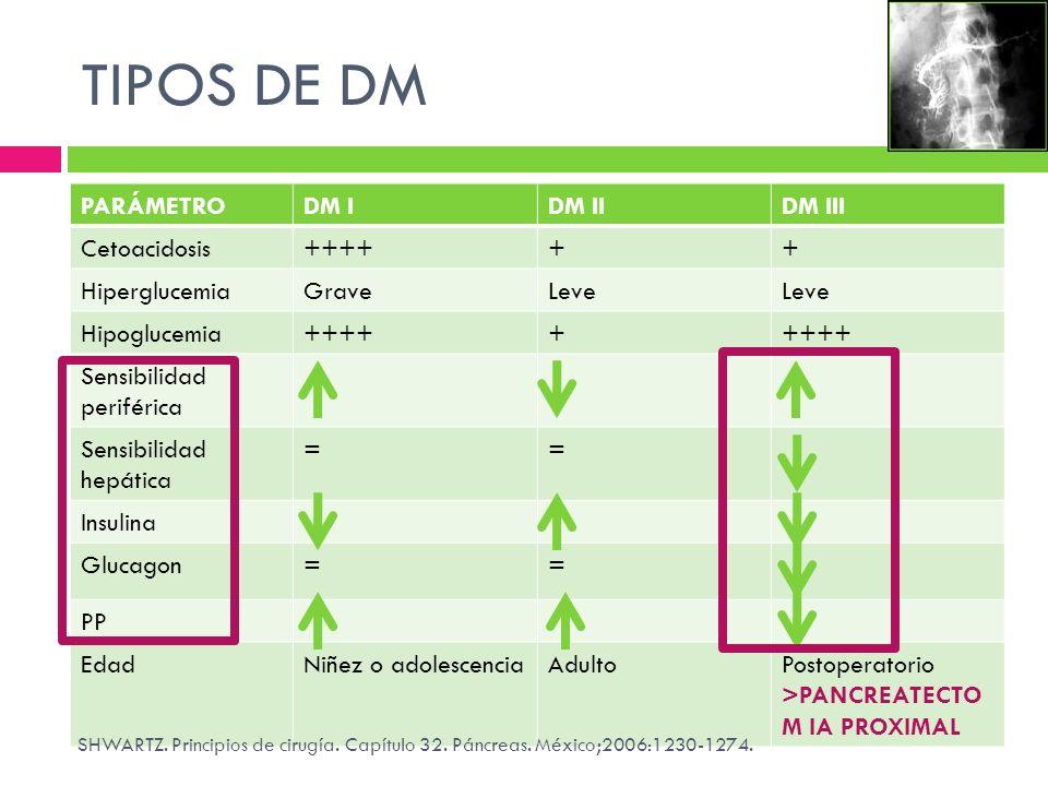 TIPOS DE DM PARÁMETRODM IDM IIDM III Cetoacidosis++++++ HiperglucemiaGraveLeve Hipoglucemia+++++ Sensibilidad periférica Sensibilidad hepática == Insu