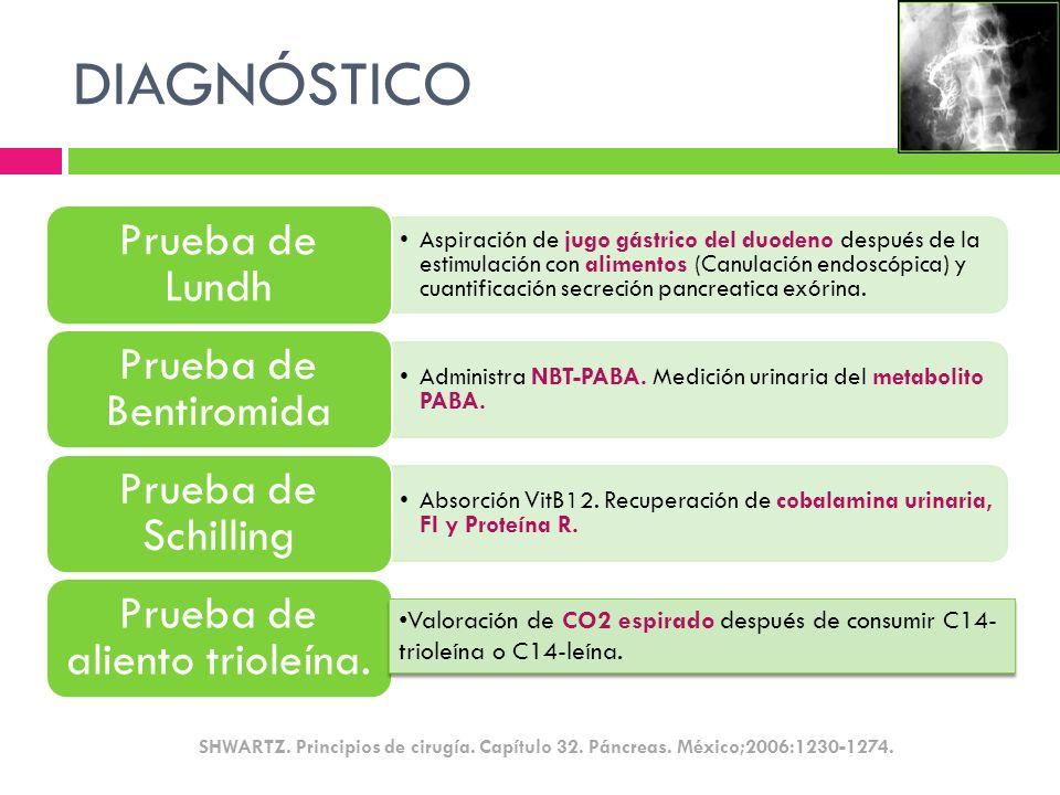 DIAGNÓSTICO Aspiración de jugo gástrico del duodeno después de la estimulación con alimentos (Canulación endoscópica) y cuantificación secreción pancr