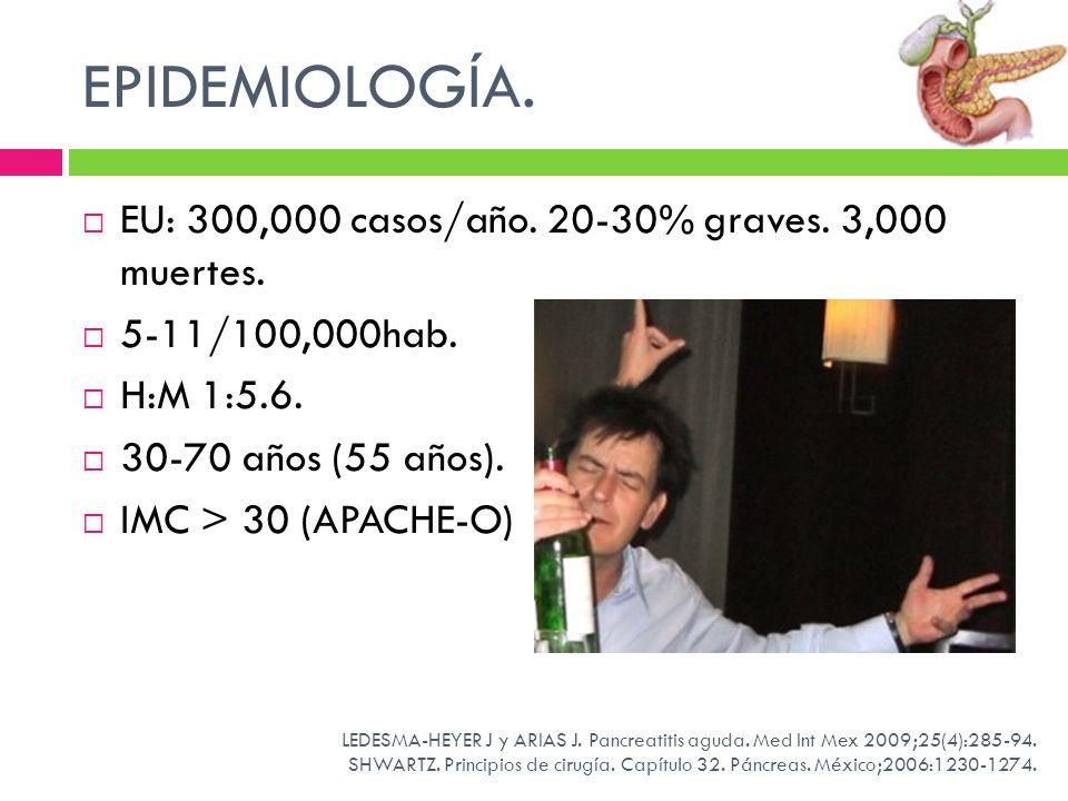 ETIOLOGÍA Litiasis vesicular (Mujeres).Etilismo (10 años.150g/día).