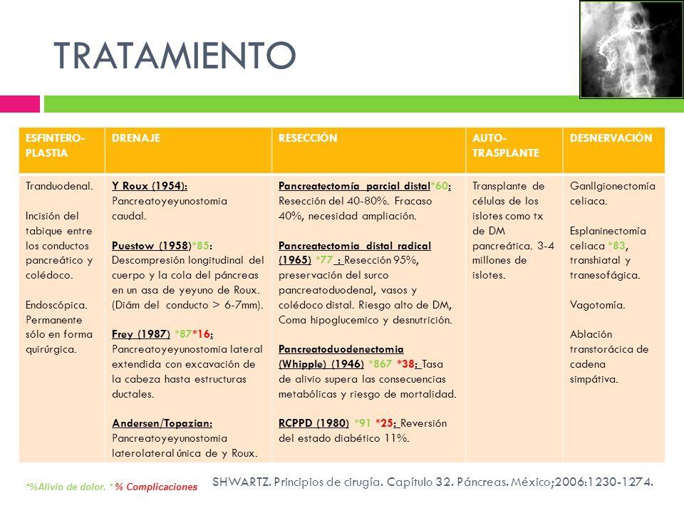 TRATAMIENTO ESFINTERO- PLASTIA DRENAJERESECCIÓNAUTO- TRASPLANTE DESNERVACIÓN Tranduodenal. Incisión del tabique entre los conductos pancreático y colé