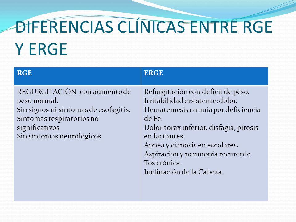 DIFERENCIAS CLÍNICAS ENTRE RGE Y ERGE RGEERGE REGURGITACIÓN con aumento de peso normal. Sin signos ni síntomas de esofagitis. Síntomas respiratorios n