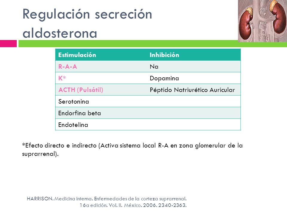 Regulación secreción aldosterona EstimulaciónInhibición R-A-ANa K*Dopamina ACTH (Pulsátil)Péptido Natriurético Auricular Serotonina Endorfina beta End