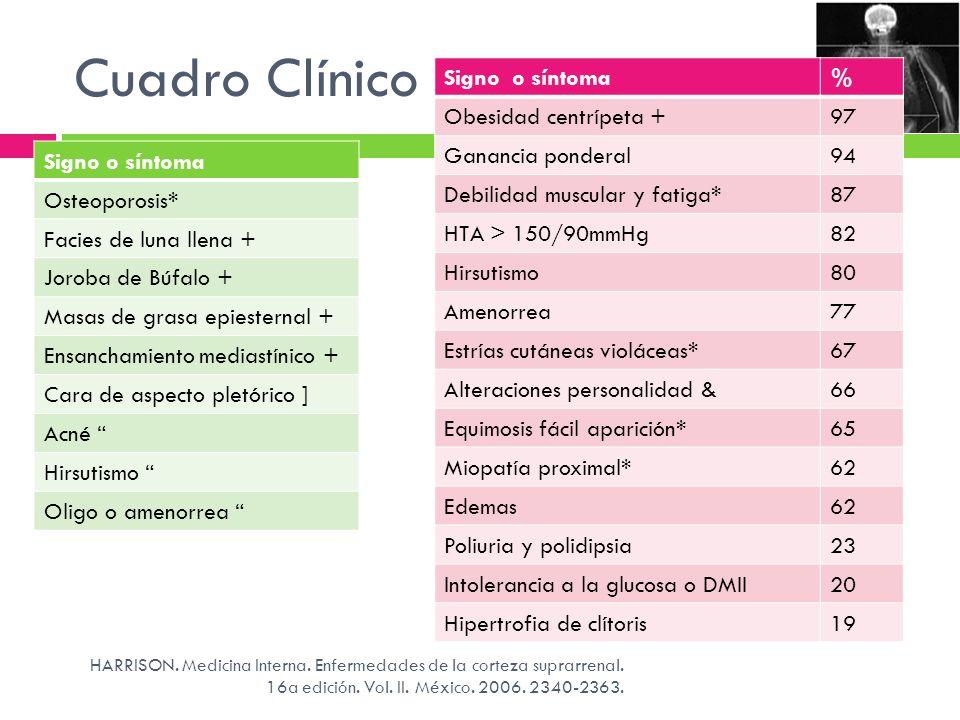Cuadro Clínico Signo o síntoma% Obesidad centrípeta +97 Ganancia ponderal94 Debilidad muscular y fatiga*87 HTA > 150/90mmHg82 Hirsutismo80 Amenorrea77