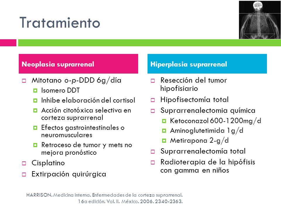 Tratamiento Mitotano o-p-DDD 6g/día Isomero DDT Inhibe elaboración del cortisol Acción citotóxica selectiva en corteza suprarrenal Efectos gastrointes