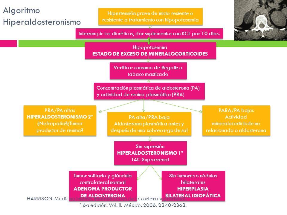 Hipertensión grave de inicio resiente o resistente a tratamiento con hipopotasemia Interrumpir los diuréticos, dar suplementos con KCL por 10 días. Hi