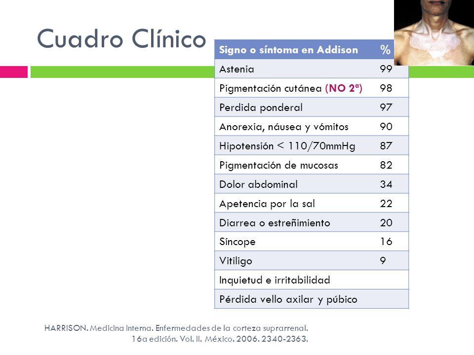 Cuadro Clínico HARRISON. Medicina Interna. Enfermedades de la corteza suprarrenal. 16a edición. Vol. II. México. 2006. 2340-2363. Signo o síntoma en A