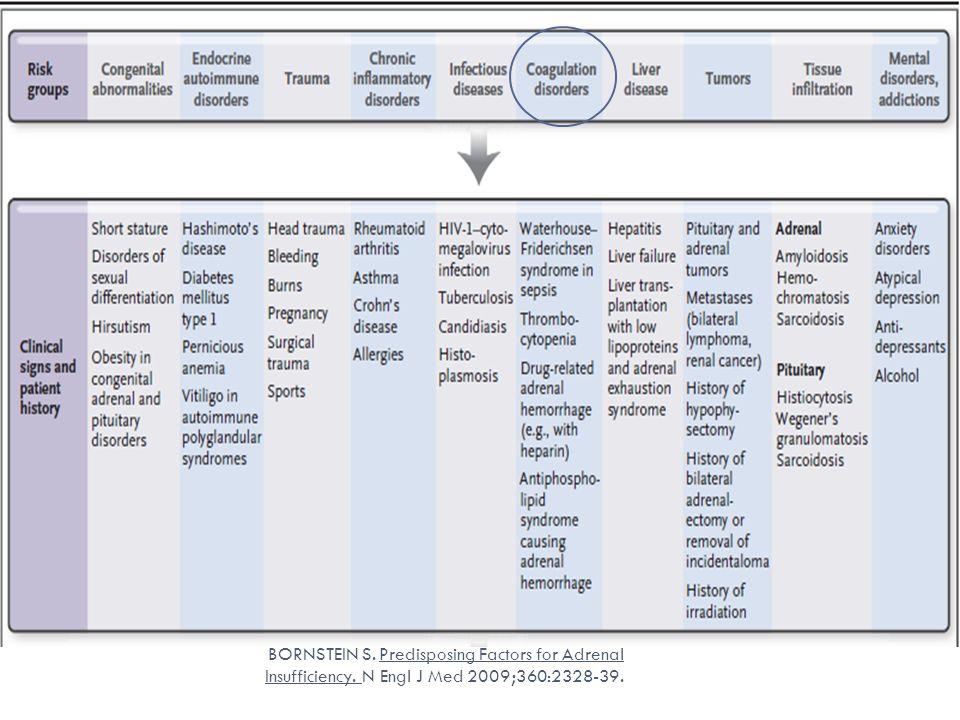 BORNSTEIN S. Predisposing Factors for Adrenal Insufficiency. N Engl J Med 2009;360:2328-39.
