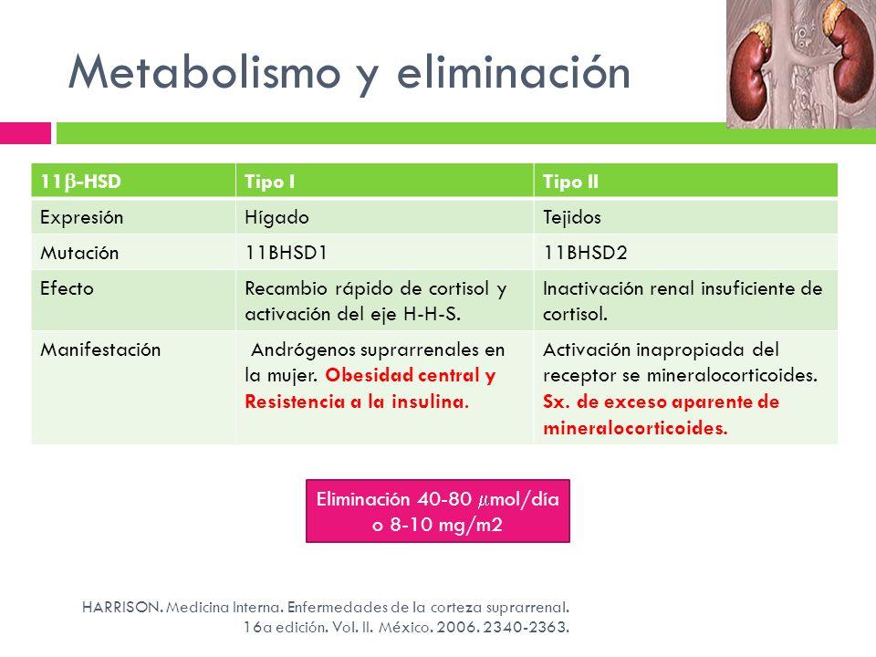 Metabolismo y eliminación Eliminación 40-80 mol/día o 8-10 mg/m2 11 -HSD Tipo ITipo II ExpresiónHígadoTejidos Mutación11BHSD111BHSD2 EfectoRecambio rá