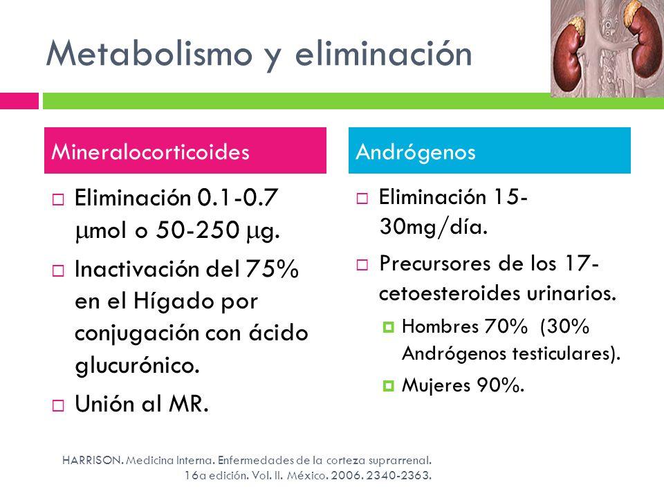 Metabolismo y eliminación Eliminación 0.1-0.7 mol o 50-250 g. Inactivación del 75% en el Hígado por conjugación con ácido glucurónico. Unión al MR. El