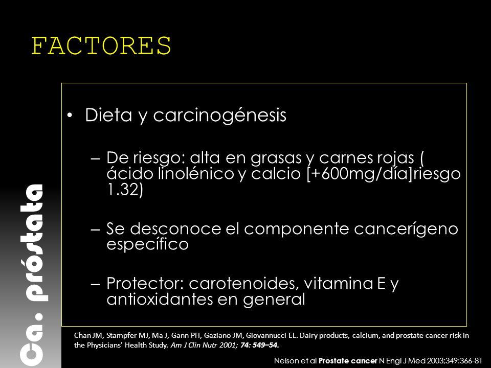 Ca. próstata FACTORES Dieta y carcinogénesis – De riesgo: alta en grasas y carnes rojas ( ácido linolénico y calcio [+600mg/día]riesgo 1.32) – Se desc
