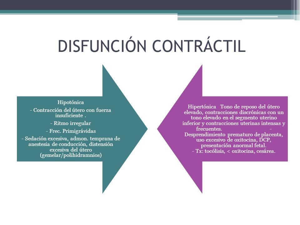 DISFUNCIÓN CONTRÁCTIL Hipotónica - Contracción del útero con fuerza insuficiente. - Ritmo irregular - Frec. Primigrávidas - Sedación excesiva, admon.