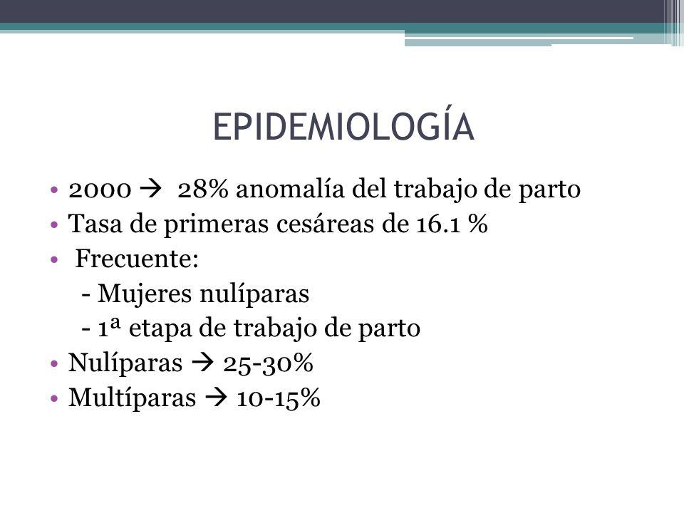 EPIDEMIOLOGÍA 2000 28% anomalía del trabajo de parto Tasa de primeras cesáreas de 16.1 % Frecuente: - Mujeres nulíparas - 1ª etapa de trabajo de parto
