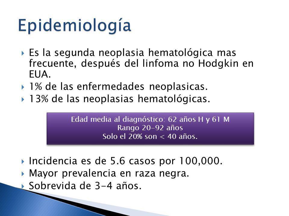 Es la segunda neoplasia hematológica mas frecuente, después del linfoma no Hodgkin en EUA. 1% de las enfermedades neoplasicas. 13% de las neoplasias h