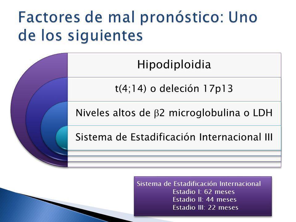 Hipodiploidia t(4;14) o deleción 17p13 Niveles altos de 2 microglobulina o LDH Sistema de Estadificación Internacional III Sistema de Estadificación I
