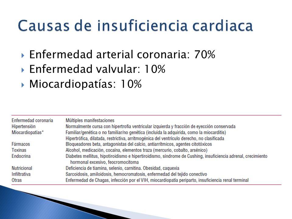 Enfermedad arterial coronaria: 70% Enfermedad valvular: 10% Miocardiopatías: 10%