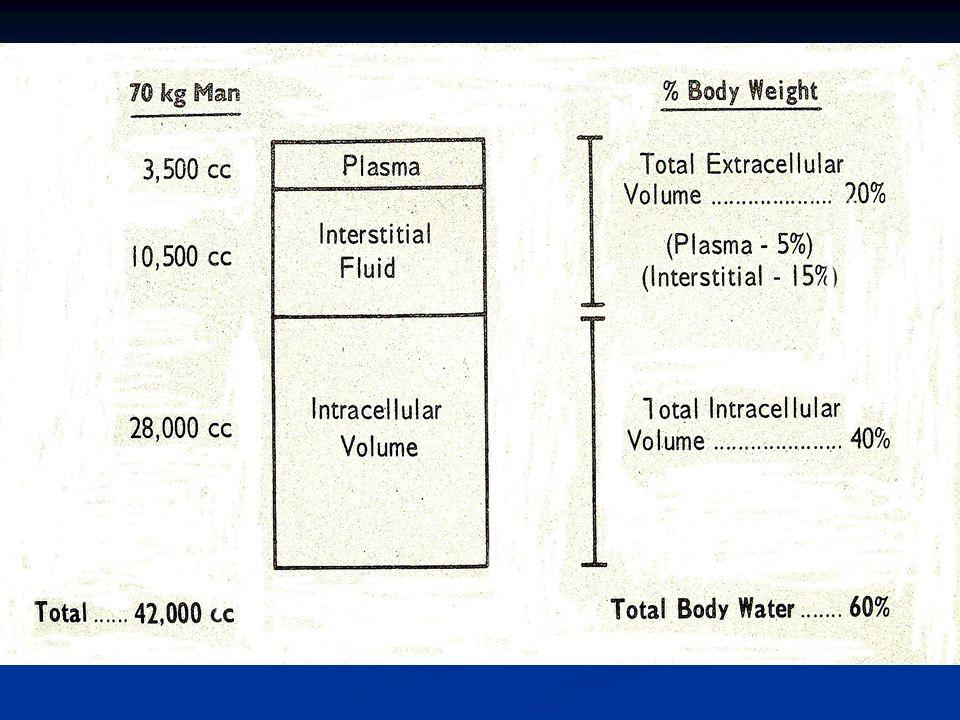 Líquidos y Electrolitos Osmolaridad sérica: = 2 Na (mEq/ lt) plasma + Gluc (mg/ %)/ 18 + BUN (mg / %)/ 2.8 Osmolaridad sérica: = 2 Na (mEq/ lt) plasma + Gluc (mg/ %)/ 18 + BUN (mg / %)/ 2.8 Tonicidad sérica: = 2 Na (mEq/ lt) plasma + Gluc (mg/ %)/ 18 Tonicidad sérica: = 2 Na (mEq/ lt) plasma + Gluc (mg/ %)/ 18
