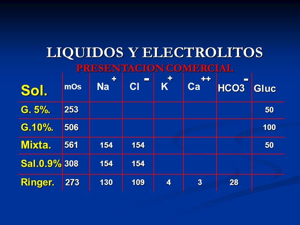 LIQUIDOS Y ELECTROLITOS PRESENTACION COMERCIAL Sol. mOs Na Cl KCa G. 5%. 253 50 G.10%. 506 100 Mixta. 561 15415450 Sal.0.9% 308 154154 Ringer. 273 130