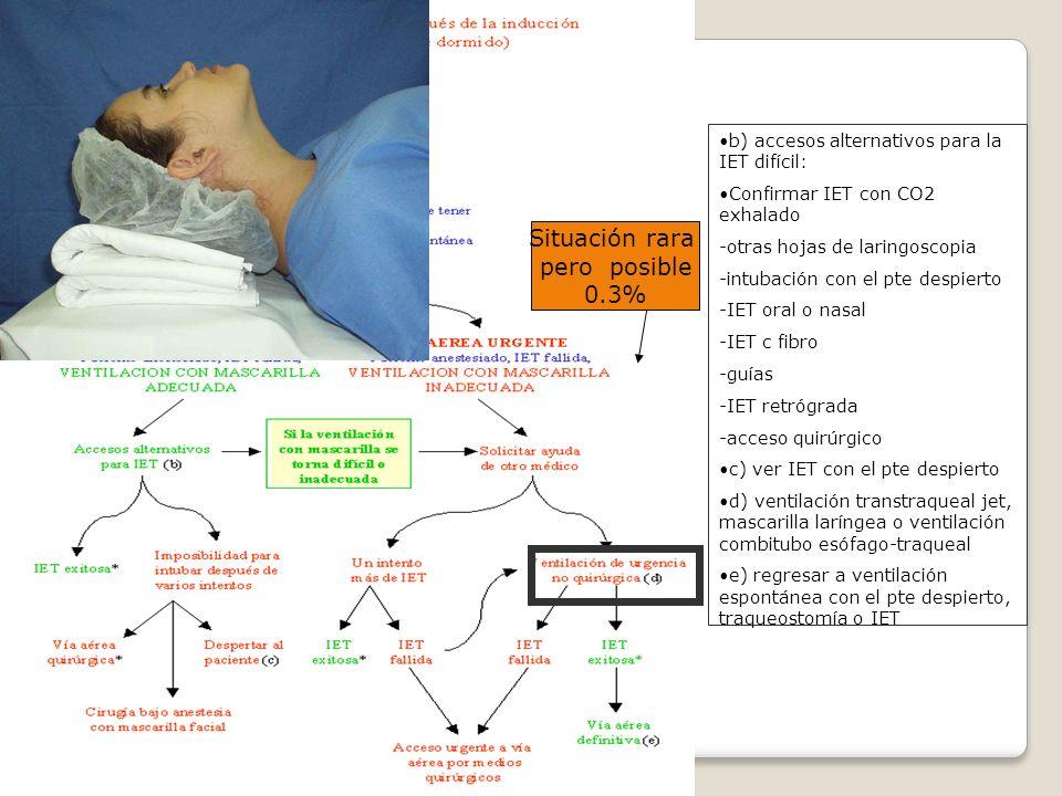 b) accesos alternativos para la IET difícil: Confirmar IET con CO2 exhalado -otras hojas de laringoscopia -intubación con el pte despierto -IET oral o