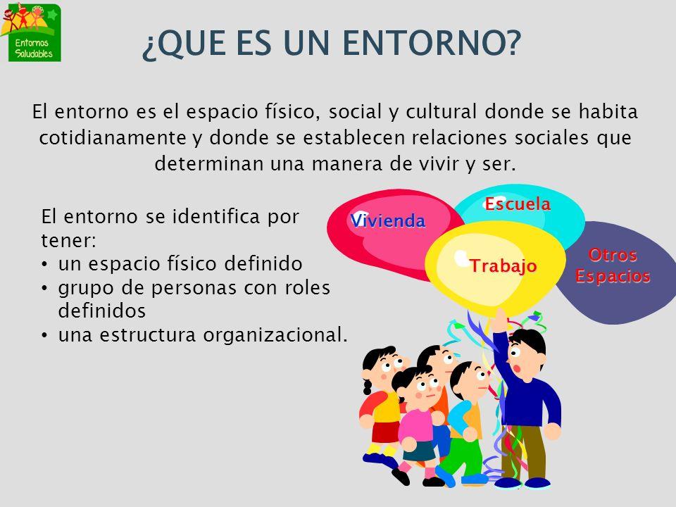 El entorno es el espacio físico, social y cultural donde se habita cotidianamente y donde se establecen relaciones sociales que determinan una manera