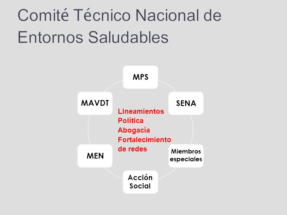 Lineamientos Política Abogacía Fortalecimiento de redes Comit é T é cnico Nacional de Entornos Saludables MPS SENA MAVDT MEN Acción Social Miembros es