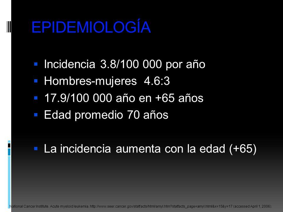 EPIDEMIOLOGÍA Incidencia 3.8/100 000 por año Hombres-mujeres 4.6:3 17.9/100 000 año en +65 años Edad promedio 70 años La incidencia aumenta con la eda