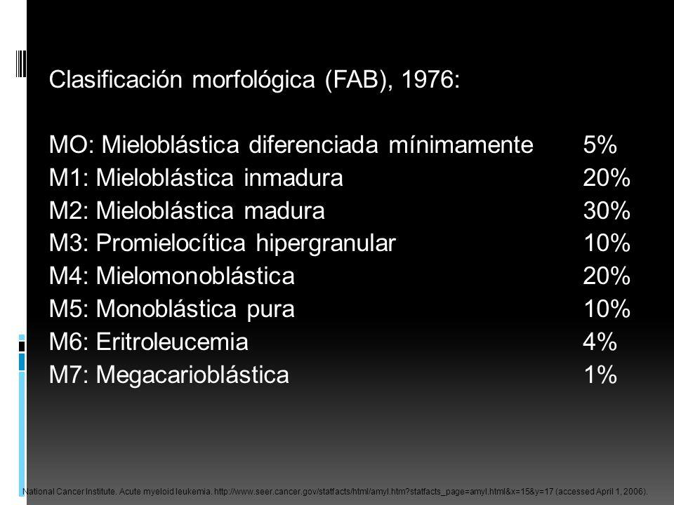 Clasificación morfológica (FAB), 1976: MO: Mieloblástica diferenciada mínimamente5% M1: Mieloblástica inmadura20% M2: Mieloblástica madura30% M3: Prom