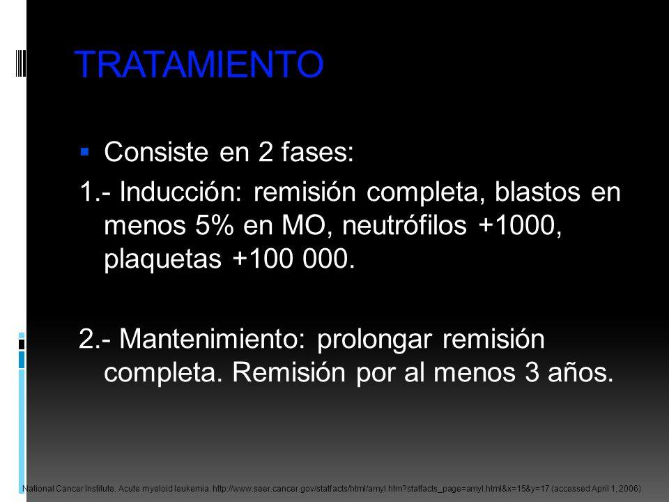 TRATAMIENTO Consiste en 2 fases: 1.- Inducción: remisión completa, blastos en menos 5% en MO, neutrófilos +1000, plaquetas +100 000. 2.- Mantenimiento