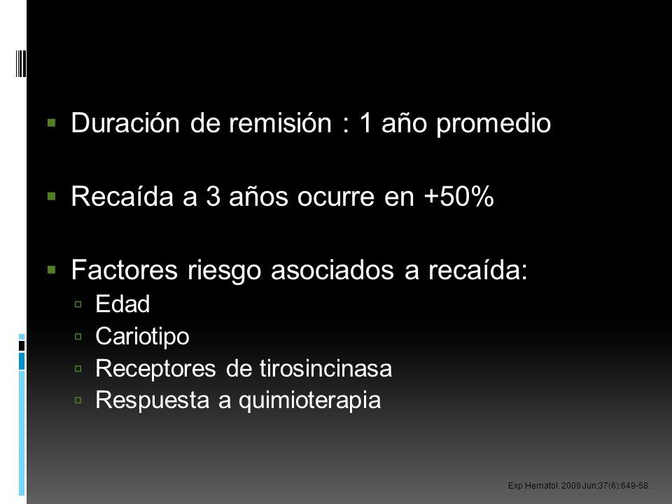 Duración de remisión : 1 año promedio Recaída a 3 años ocurre en +50% Factores riesgo asociados a recaída: Edad Cariotipo Receptores de tirosincinasa