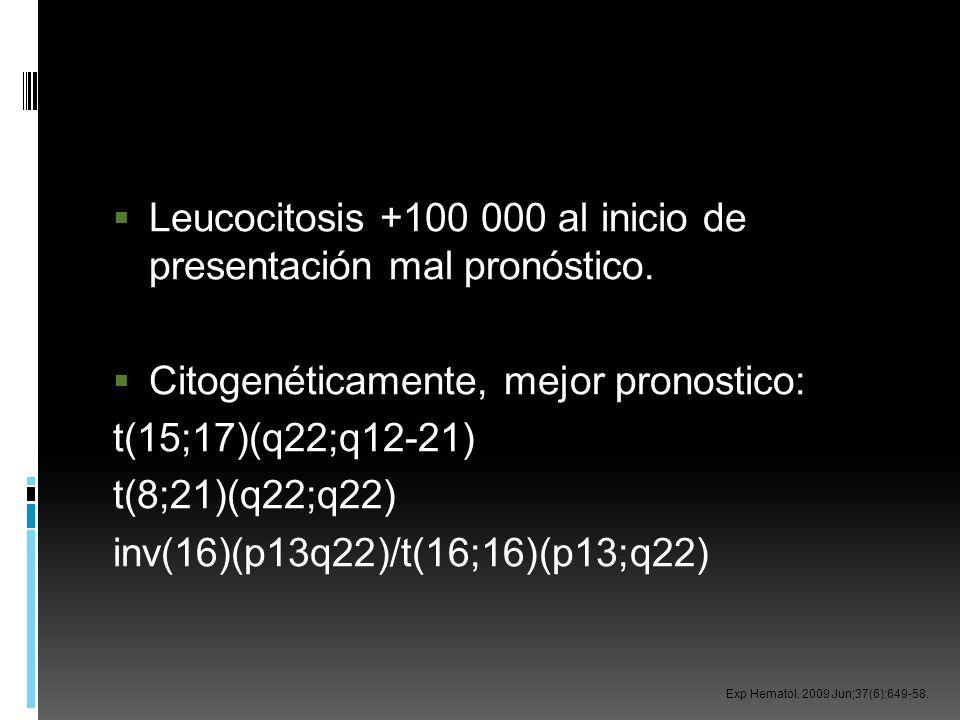 Leucocitosis +100 000 al inicio de presentación mal pronóstico. Citogenéticamente, mejor pronostico: t(15;17)(q22;q12-21) t(8;21)(q22;q22) inv(16)(p13