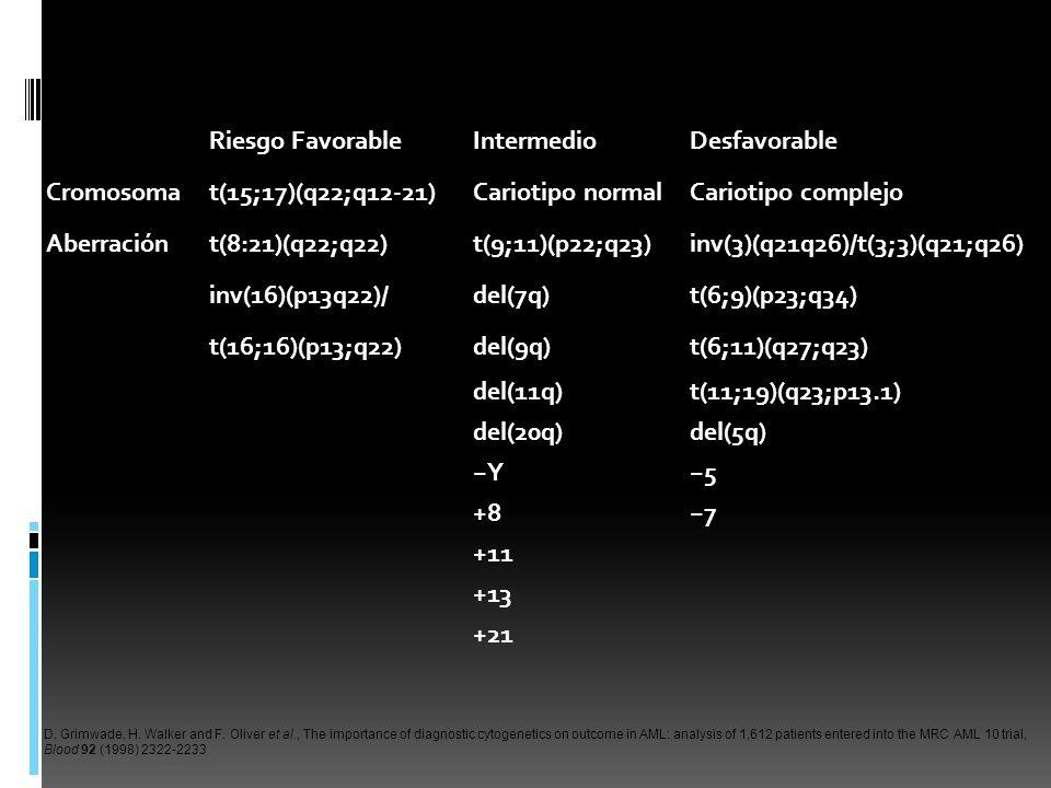 Riesgo FavorableIntermedioDesfavorable Cromosomat(15;17)(q22;q12-21)Cariotipo normalCariotipo complejo Aberraciónt(8:21)(q22;q22)t(9;11)(p22;q23)inv(3