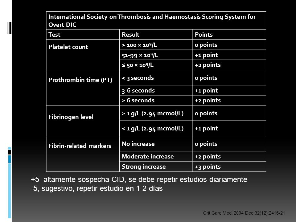 International Society on Thrombosis and Haemostasis Scoring System for Overt DIC TestResultPoints Platelet count > 100 × 10 9 /L0 points 51-99 × 10 9