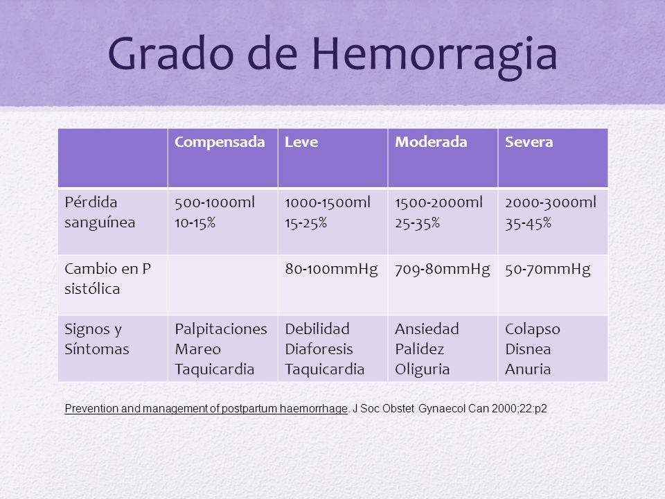 Grado de Hemorragia CompensadaLeveModeradaSevera Pérdida sanguínea 500-1000ml 10-15% 1000-1500ml 15-25% 1500-2000ml 25-35% 2000-3000ml 35-45% Cambio e