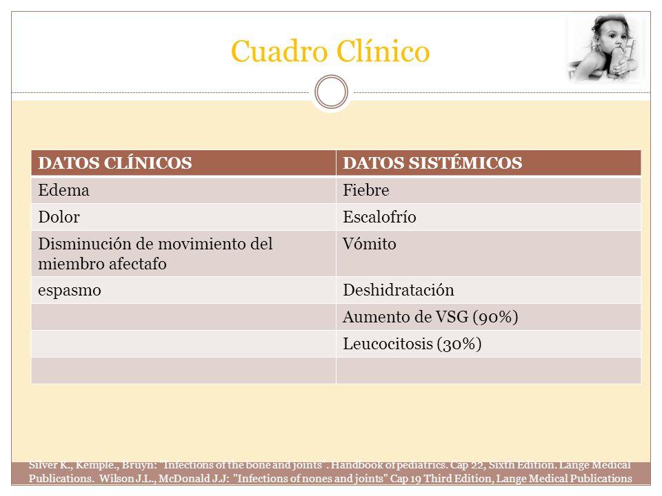 Cuadro Clínico DATOS CLÍNICOSDATOS SISTÉMICOS EdemaFiebre DolorEscalofrío Disminución de movimiento del miembro afectafo Vómito espasmoDeshidratación
