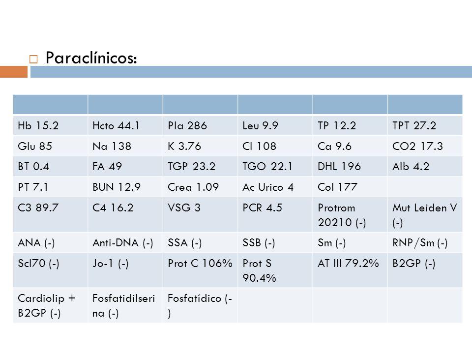 Paraclínicos: Hb 15.2Hcto 44.1Pla 286Leu 9.9TP 12.2TPT 27.2 Glu 85Na 138K 3.76Cl 108Ca 9.6CO2 17.3 BT 0.4FA 49TGP 23.2TGO 22.1DHL 196Alb 4.2 PT 7.1BUN