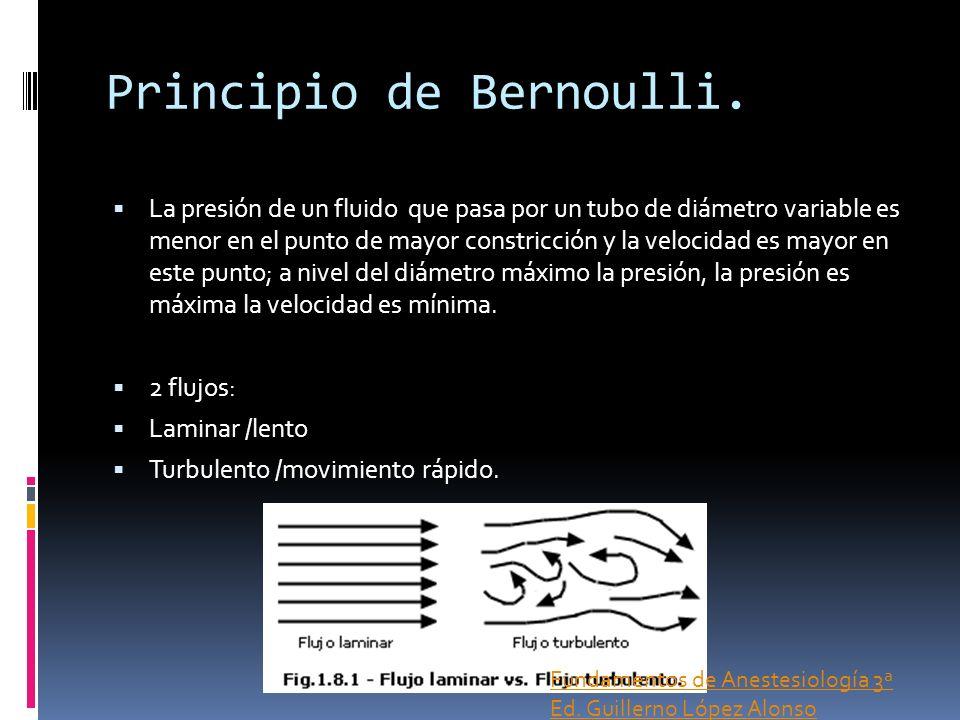 Principio de Bernoulli. La presión de un fluido que pasa por un tubo de diámetro variable es menor en el punto de mayor constricción y la velocidad es